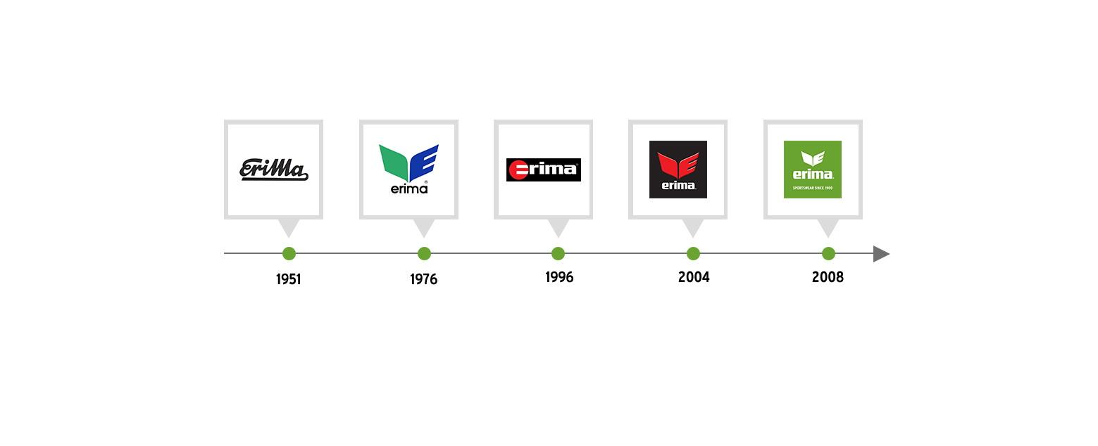 History Erima Sportswear Since 1900
